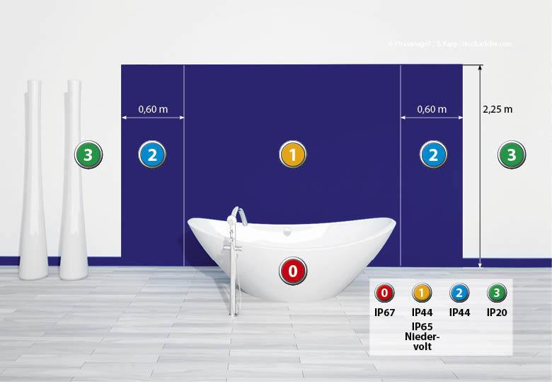 mobilux gmbh & co. kg - feuchtraumleuchten, Badezimmer